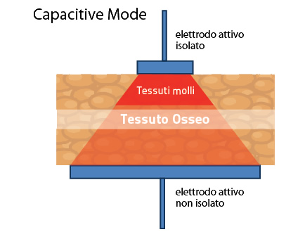 capacitive mode